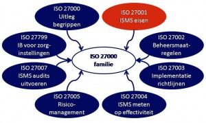 ISO 27000 familie